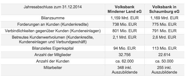 20150819 hallo minden fusion volksbank mindener land und volksbank schaumburg